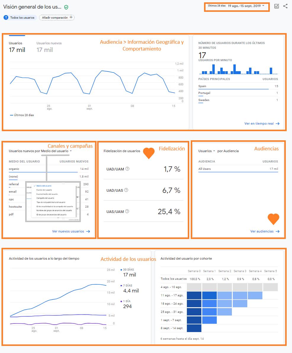 Visión general de los usuarios en Google Analytics App + Web.