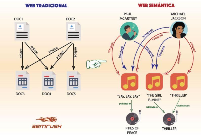 web tradicional - web semantica