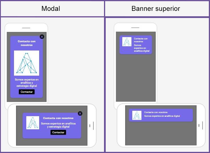Variantes de A/B Testing con In-App Messaging