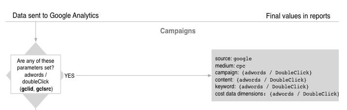 Adwords gclid attribution