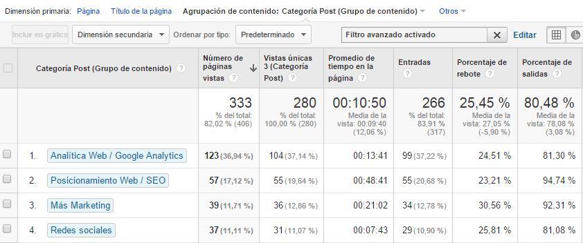 agrupaciones-contenido-google-analytics-informes
