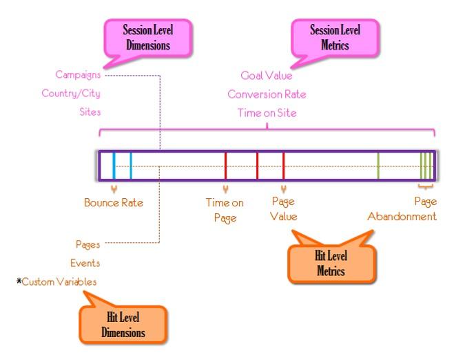 Avinash Kaushik: Google Analytics - Custom Dimensions Scope