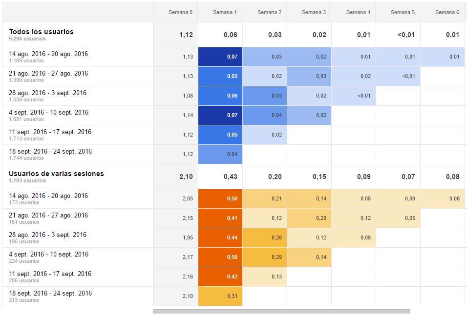 Análisis de grupo en Google Analytics