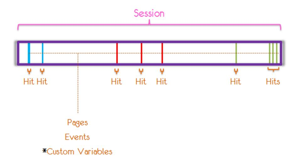 Analytics Avinash level scope dimensions metrics