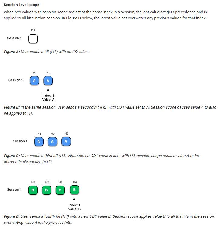 USER!!-Level Scope - Google Analytics Custom Dimension