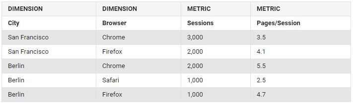 Analytics table two dimensions