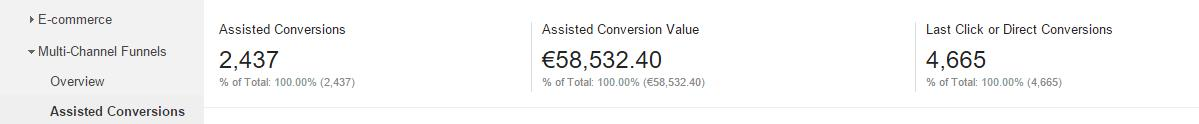 Assisted conversion Google Analytics