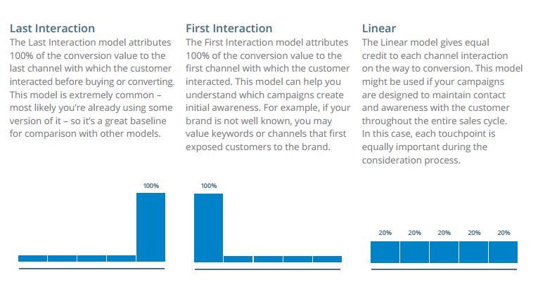 modelos-atribucion-last-click-first-linear