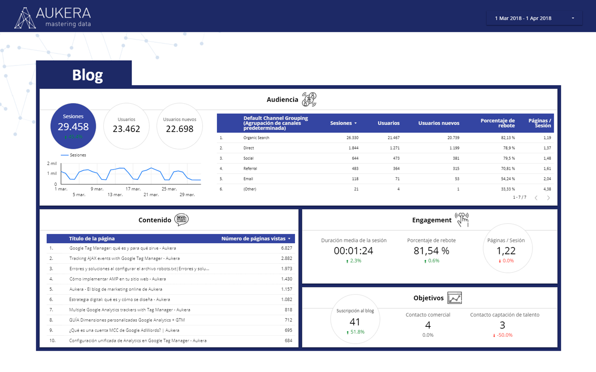 Dashboard de un blog en Data Studio