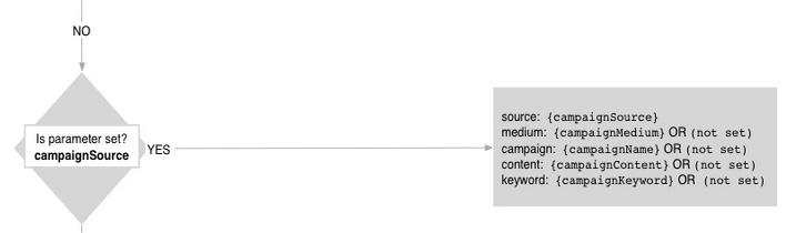 Campaing source analytics attribution