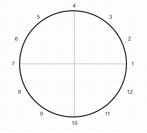 Círculo de números enteros