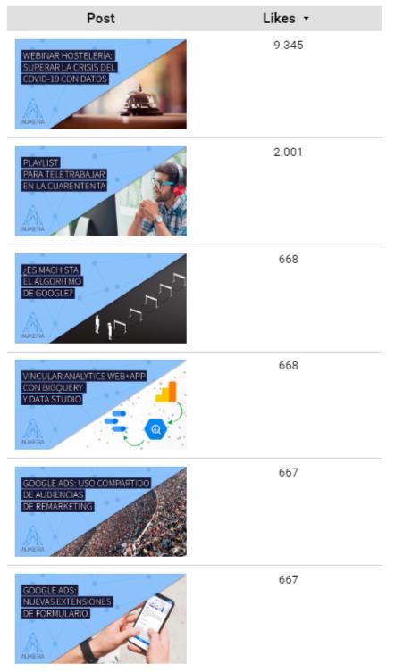 Dashboard para medir campañas de influencer marketing en Data Studio