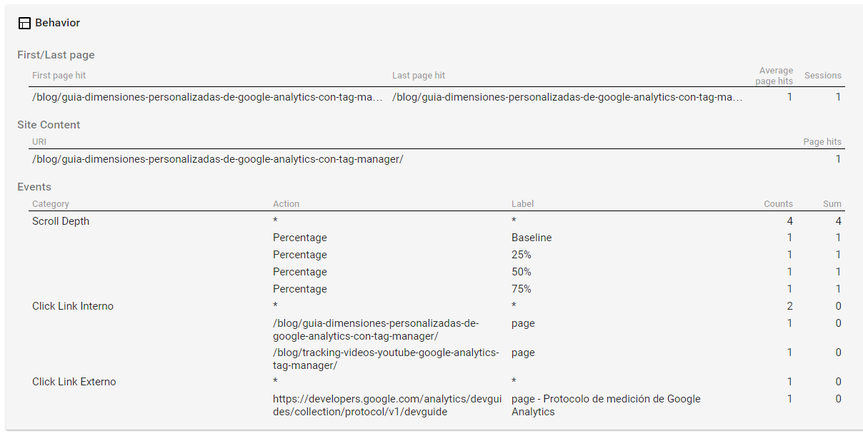 Comportamiento Google Analytics Tag Assistant
