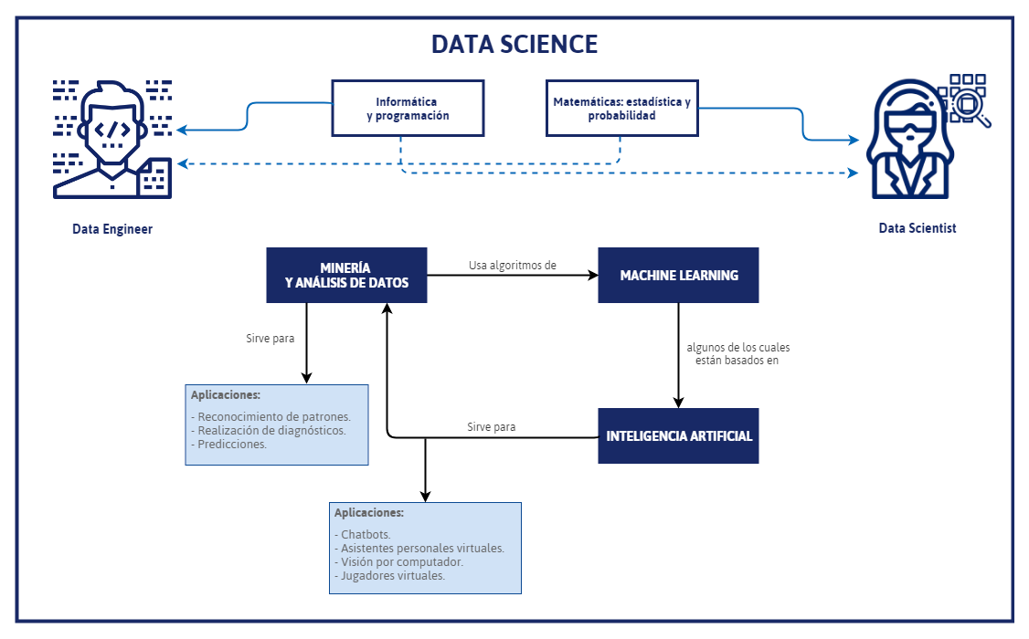 Conceptos de Data Science