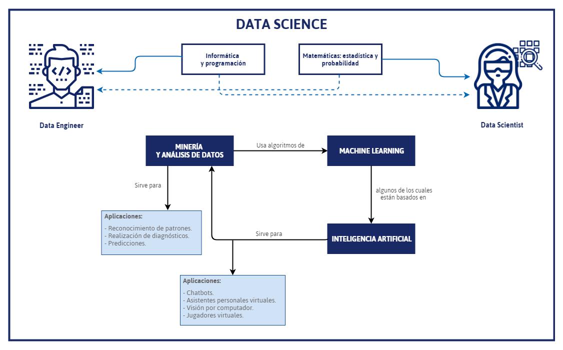 Conceptos de Data Science