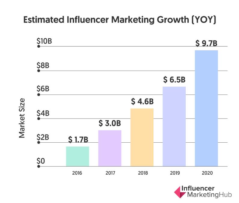Se espera que el influencer marketing crezca el próximo año