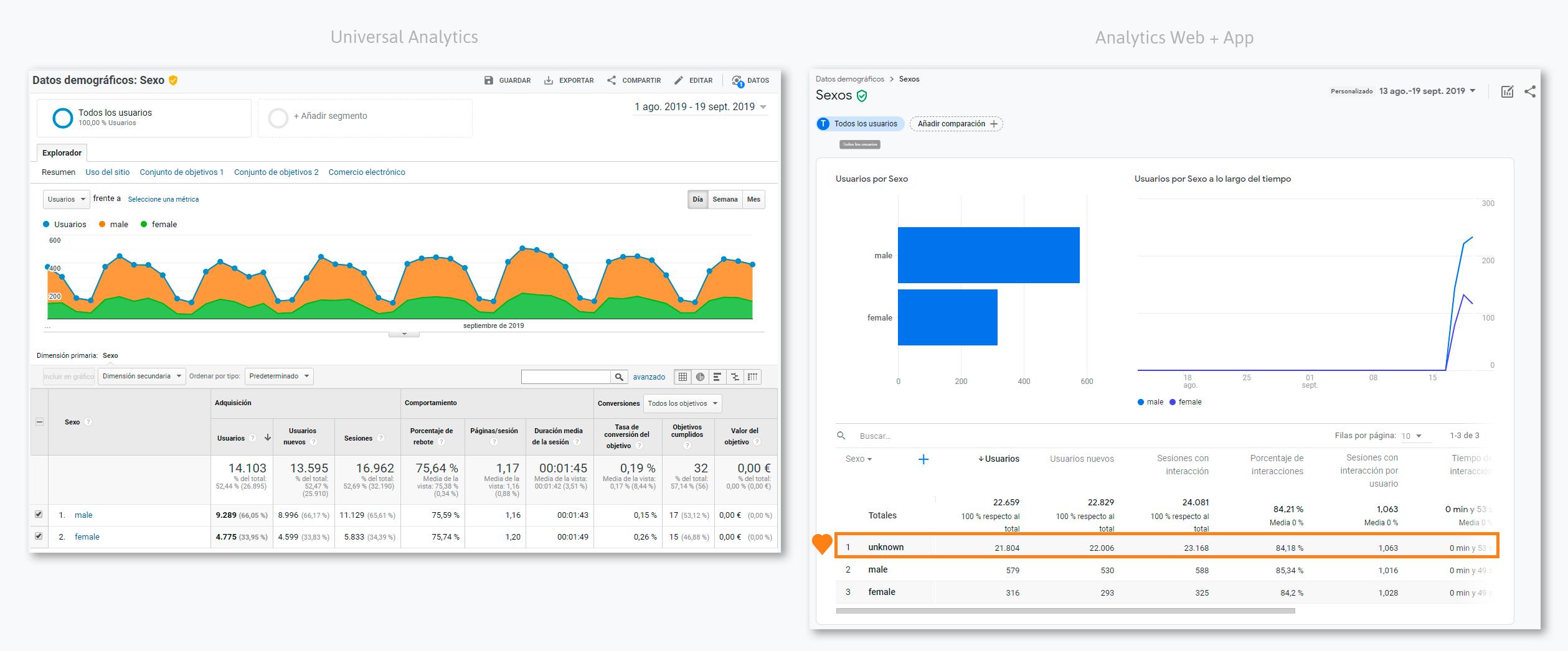 Datos demográficos de género en Universal Analytics y Analytics Web + App