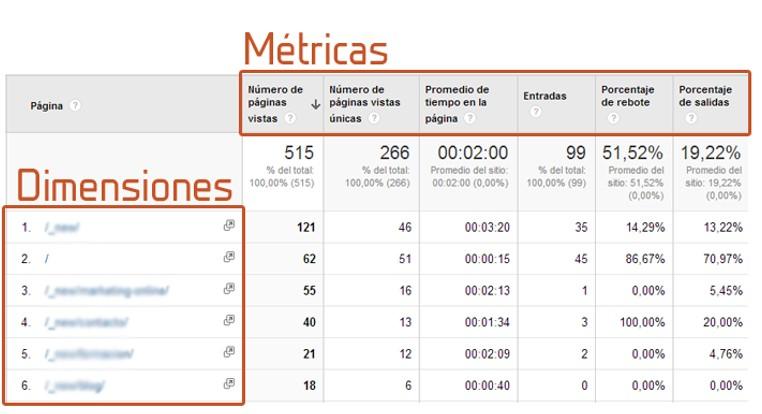Informes de Google Analytics: Dimensiones y Métricas
