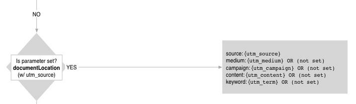 Document location analytics attribution