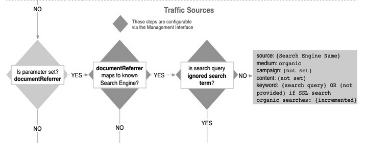 Document referrer analytics attribution