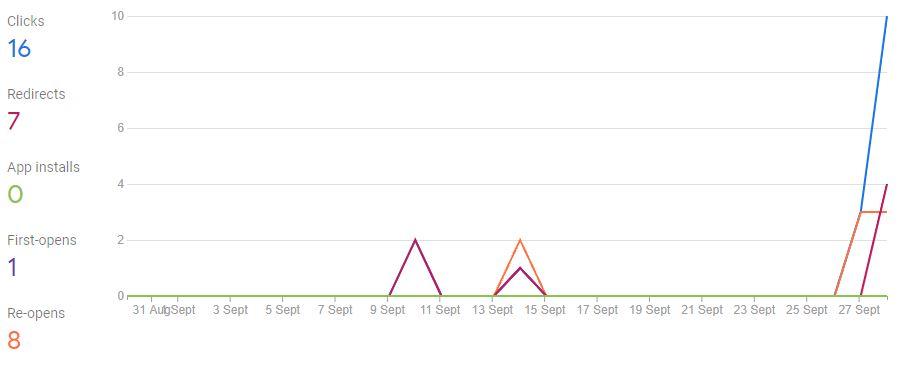 Estadísticas de los Dynamic Links en Firebase Analytics