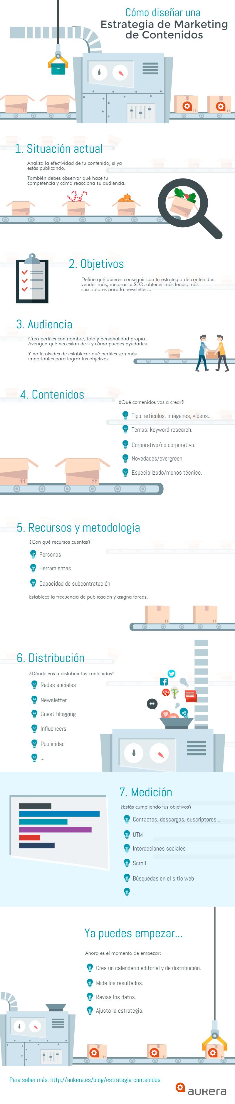 Infografía: cómo diseñar una estrategia de marketing de contenidos