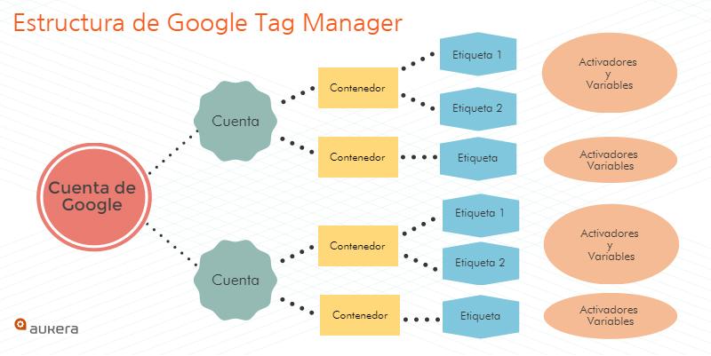 Estructura de Google Tag Manager