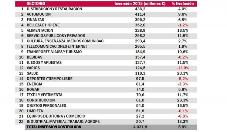 Estudio infoadex de la inversion publicitaria en España 2015