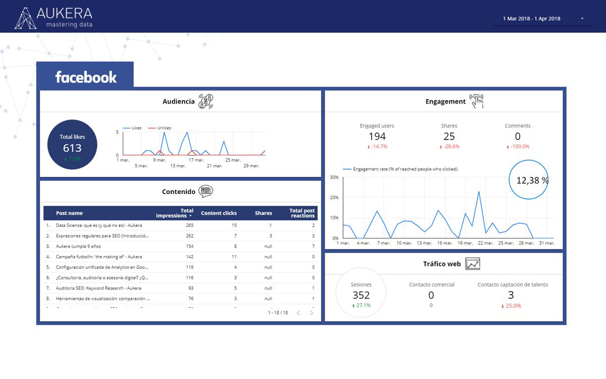 Dashboard de Facebook en Data Studio