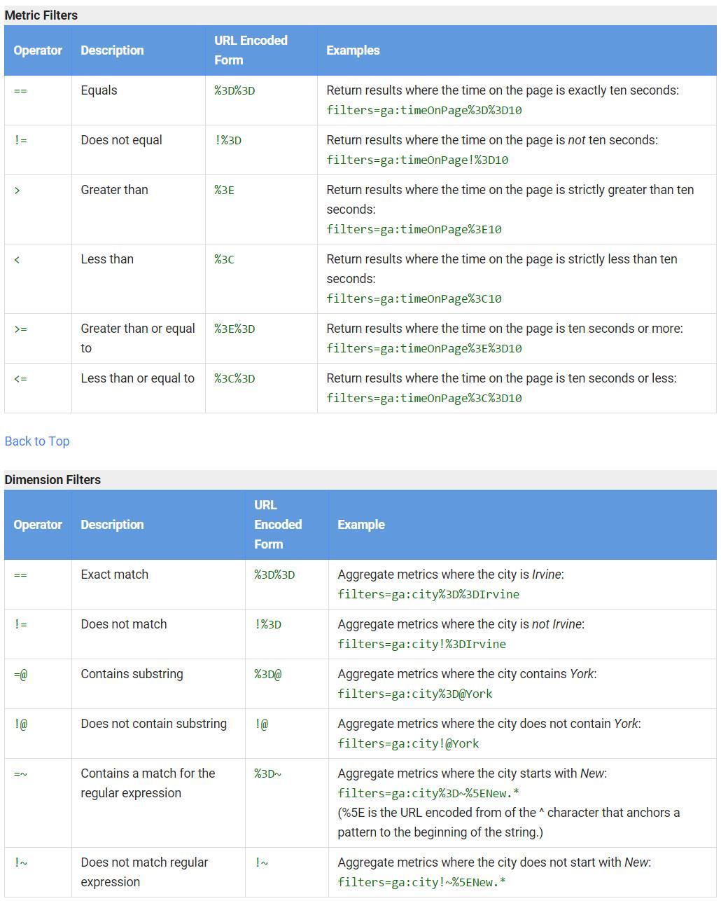 Cómo utilizar los filtros en la API de Google Analytics