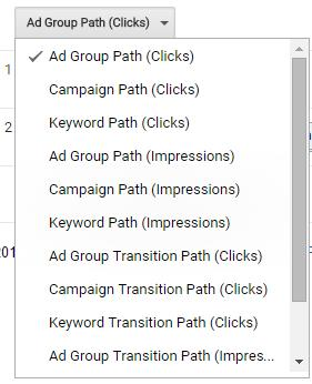 Google Adwords top paths