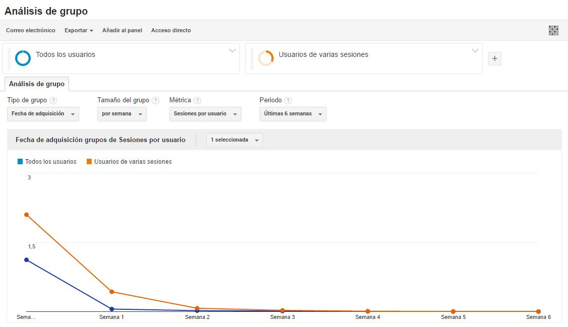 Google Analytics: Análisis de grupo