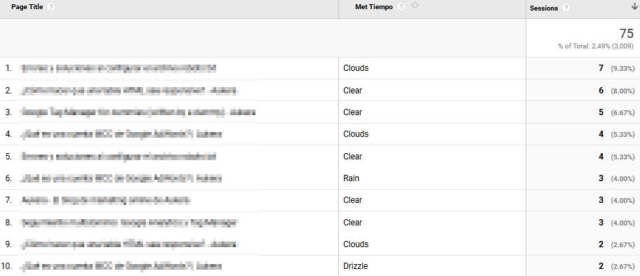 google-analytics-tiempo-meteorológico