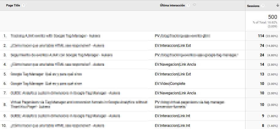 google-analytics-ultima-interaccion