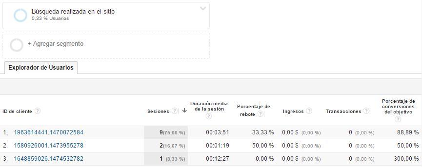 Lista de usuarios Google Analytics con búsqueda