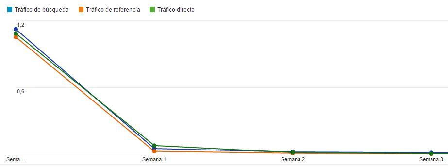 Google Analytics: visitantes recurrentes- por fuente de tráfico