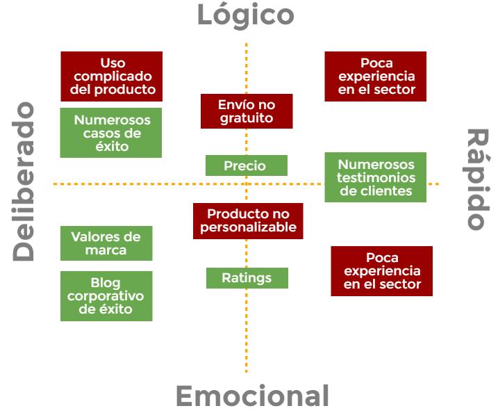 grafico-personas-atributos