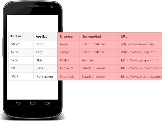 Tabla HTML ocultar info.