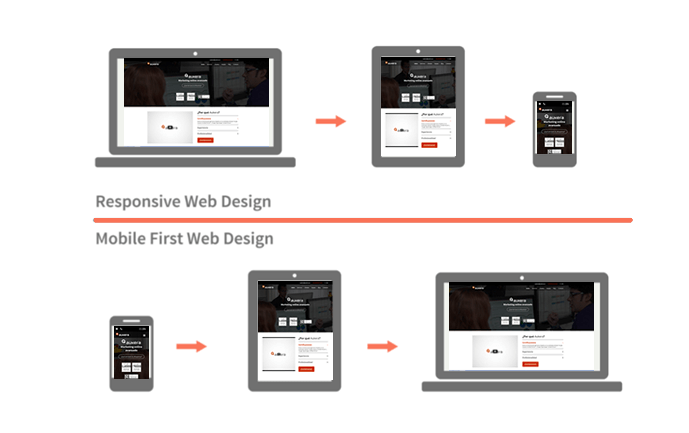 Responsive vs. Mobile first