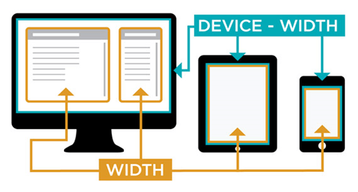 atributo min-device-width