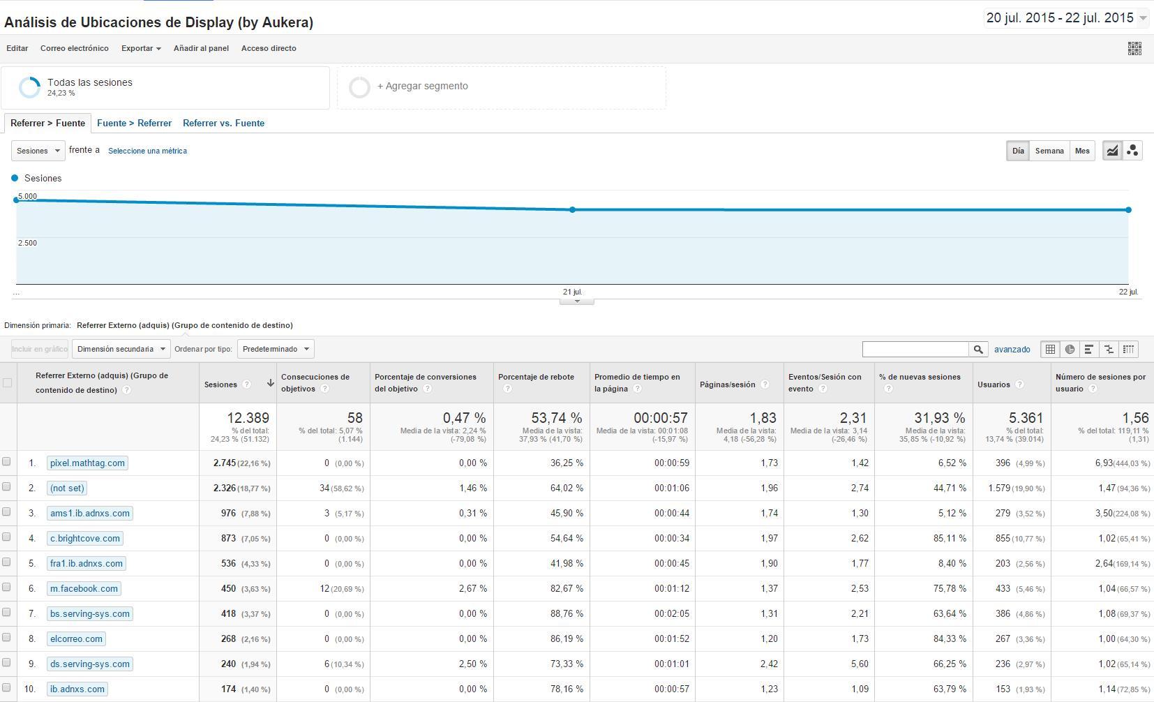 Ubicaiones de Display en Google Analytics, Informe Personalizado by Aukera Marketing