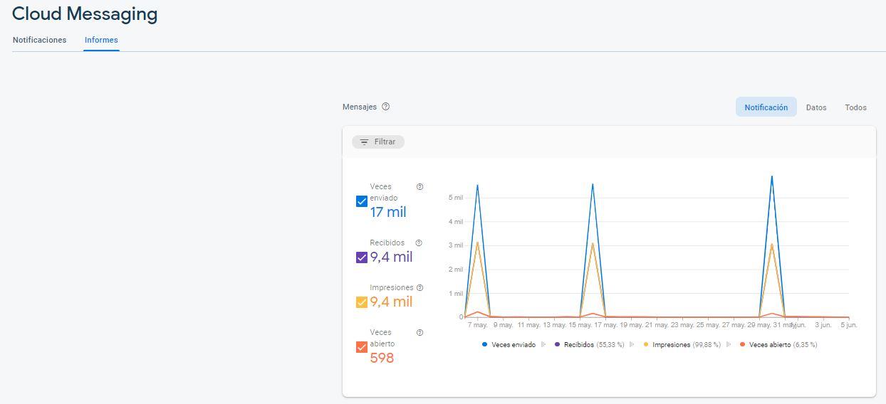 Informes de notificaciones en Cloud Messaging