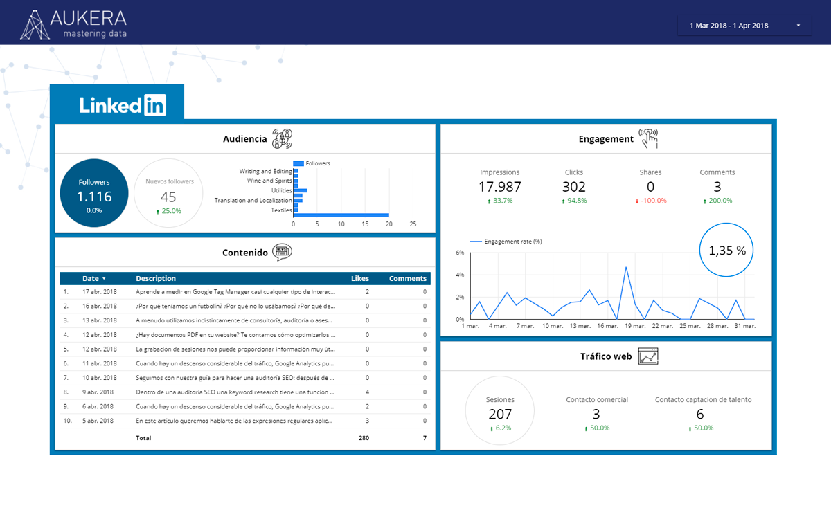Dashboard de Linkedin en Data Studio