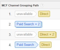 Multi-channel grouping path Google Analytics