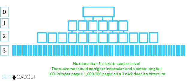 Niveles de navegación de una URL
