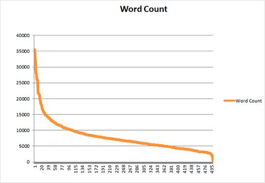 Gráfica que compara volumen de palabras con número de enlaces