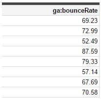 Problema decimales API Google Analytics