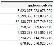 Error decimales API Analytics