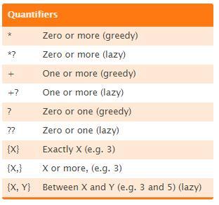 regular-expression-greedy-vs-lazy