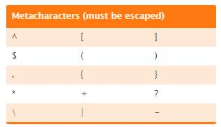 Regular expression metacharacters: escapa siempre estos caracteres